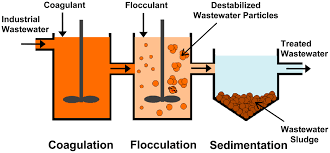 Polyacrylamide in the role of flocculation agent in wastewater treatment industry: