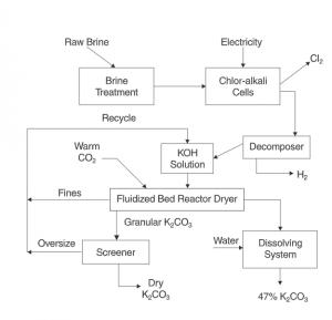 production process of potassium carbonate