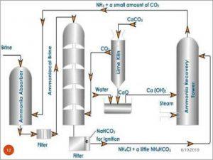 Production Process of Ammonium Chloride