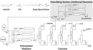 Butyl Glycol Production Process