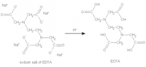 shematic of synthesis of EDTA-2Na
