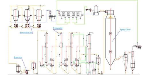 production of Maltodextrin