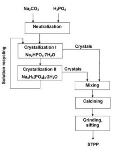 production process of Sodium tripolyphosphate