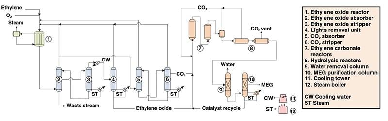 production of triethylene glycol