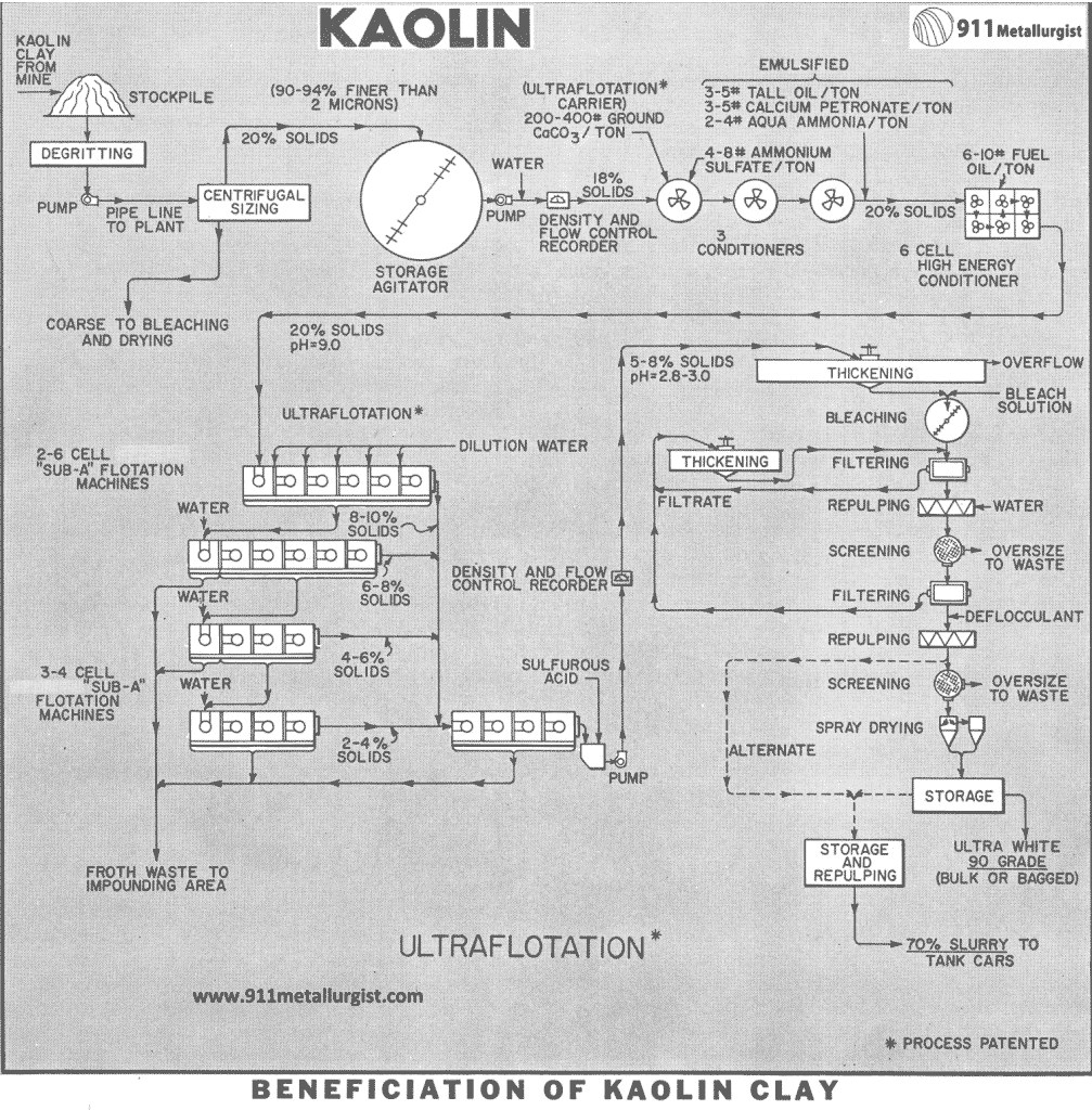 Stages of kaolin production