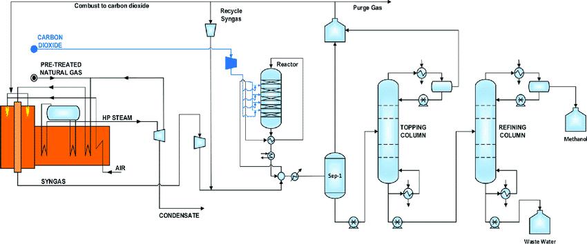 methanol production process