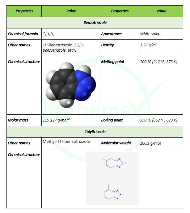 Benzotriazole-tolyltriazole
