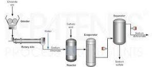 sodium dichromate production process