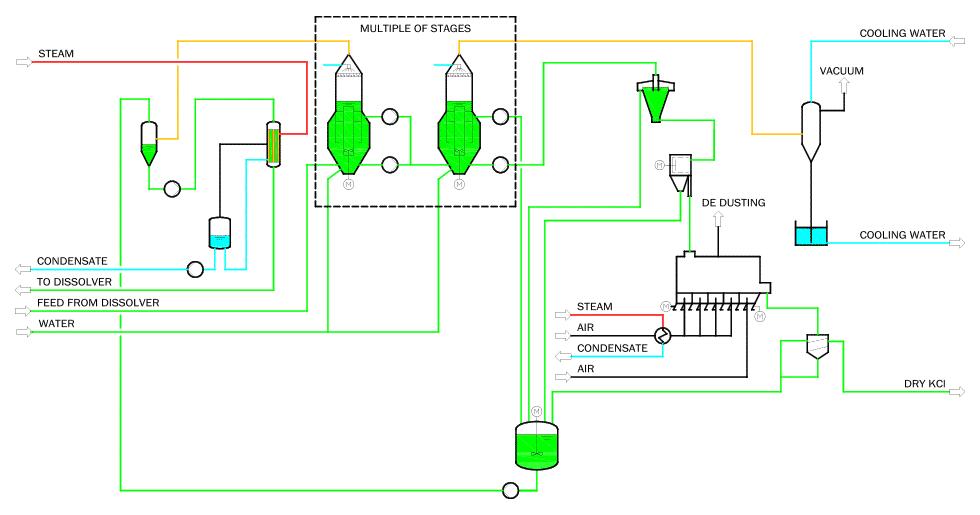 production process of potassium chloride