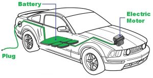 Cobalt sulfate in electronic cars