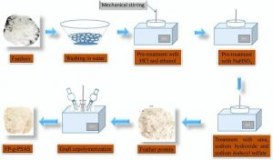 SAS Synthesis and Production Process
