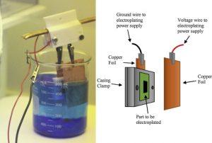 Electroplating process