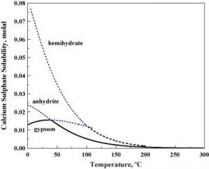 Solubility chart of different forms of calcium sulfate