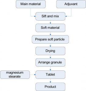 HPMC production process