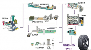 Rubbers production line